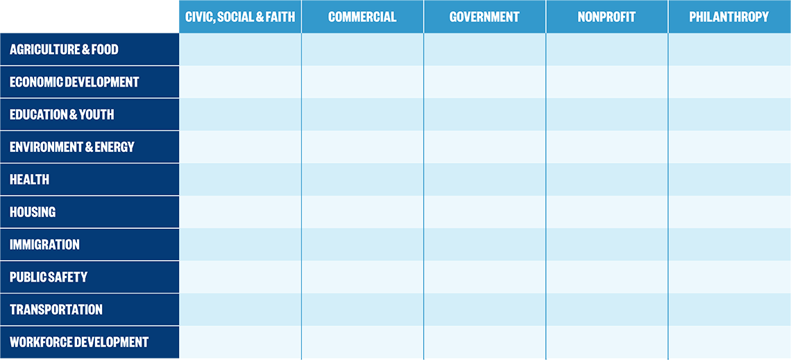 Image: Community Development matrix system featuring Agriculture and Food, Economic Development, Education and Youth, Environment and Energy, Health, Housing, Immigration, Public Safety, Transportation, Workforce Development. Then featuring at the top:Civic, Social and Faith; commercial; government; nonprofit; philanthropic.
