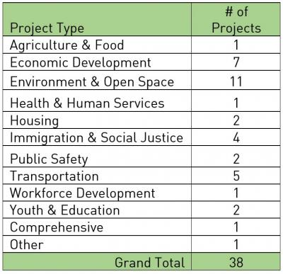 Breakdown of 2015 NGP Grantees by Sector